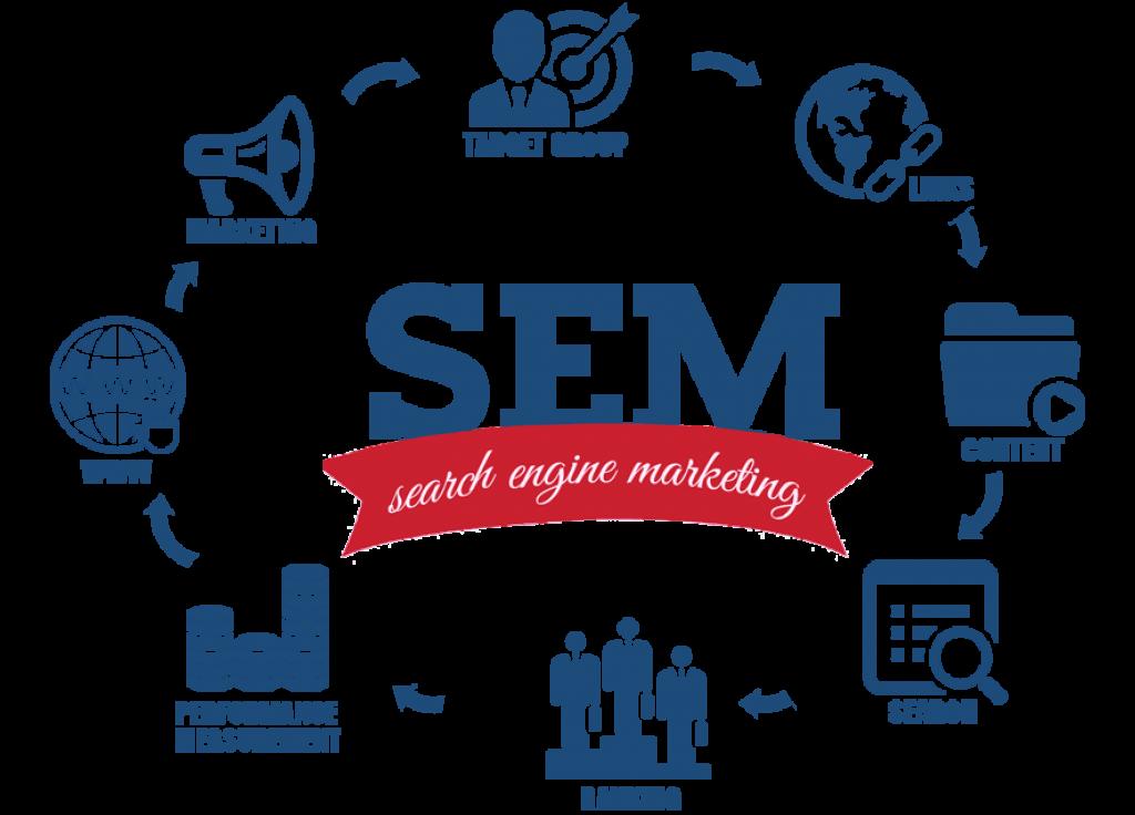 Search Engine Marketing SEM Pay Per Click PPC   PascaleMedia.com Web, Media & Tech Support